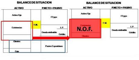 Las Necesidades Operativas de Fondos N.O.F.