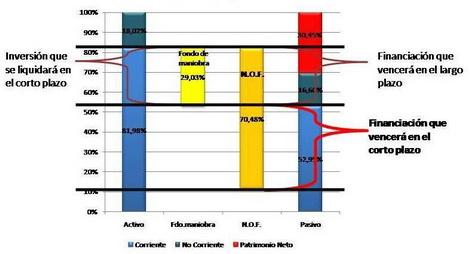 Las NOF se financian con FM + deuda C.P.