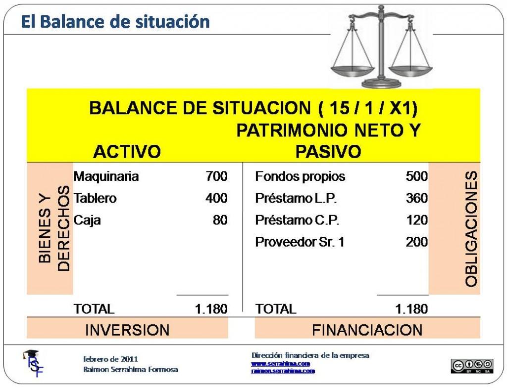 Concepto de balance de situación.