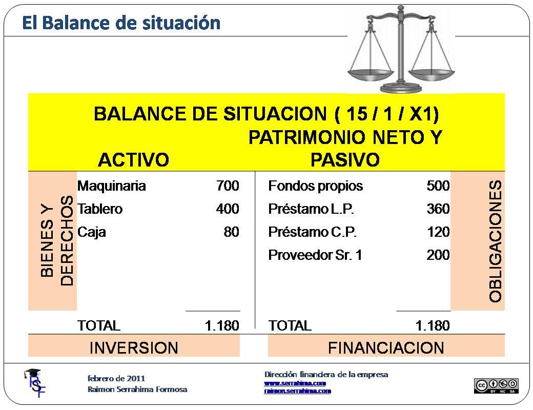 Concepto De Balance De Situación