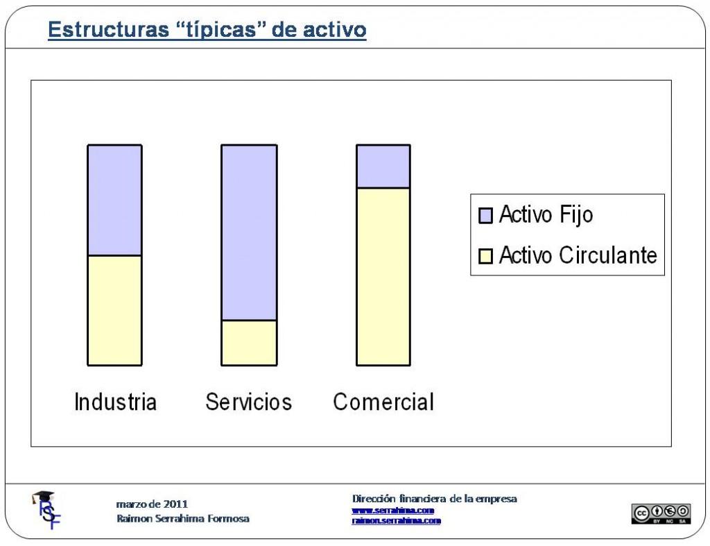 Estructura del activo empresarial.