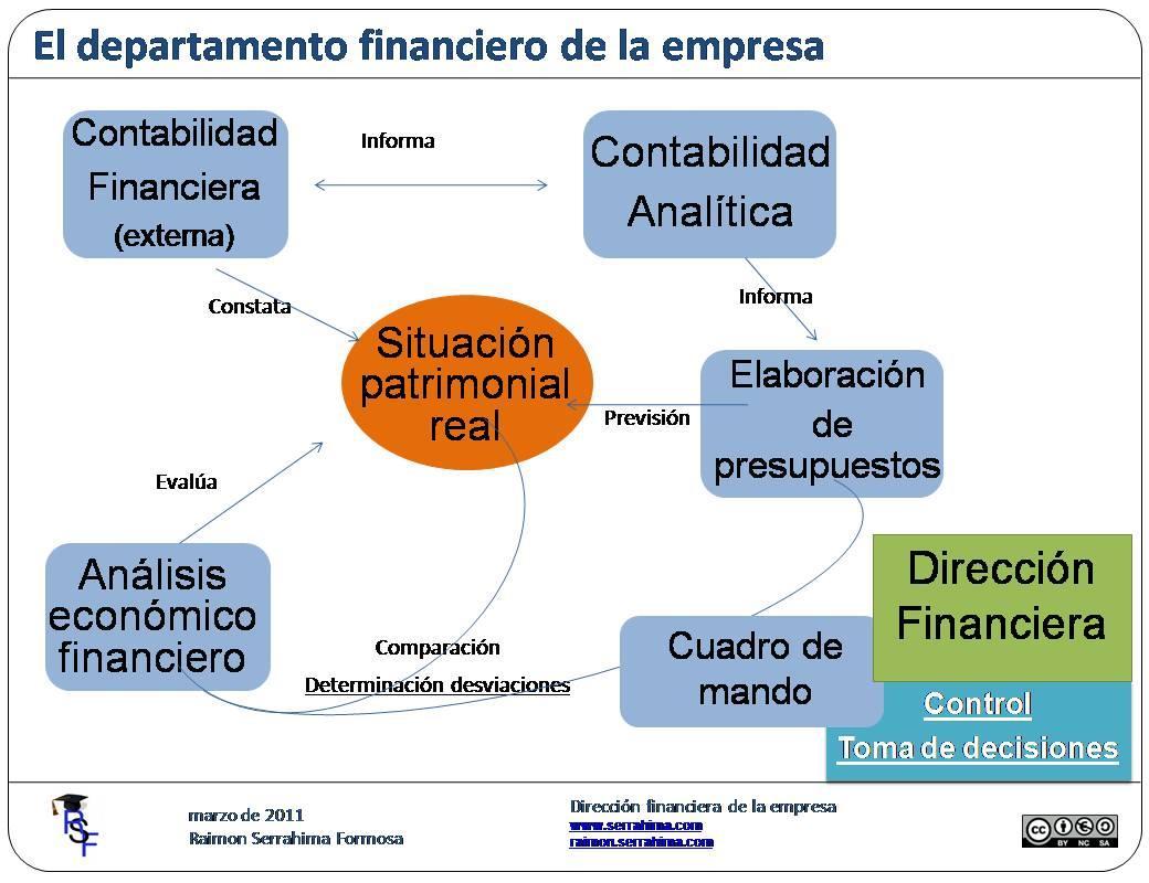 El departamento financiero de la empresa