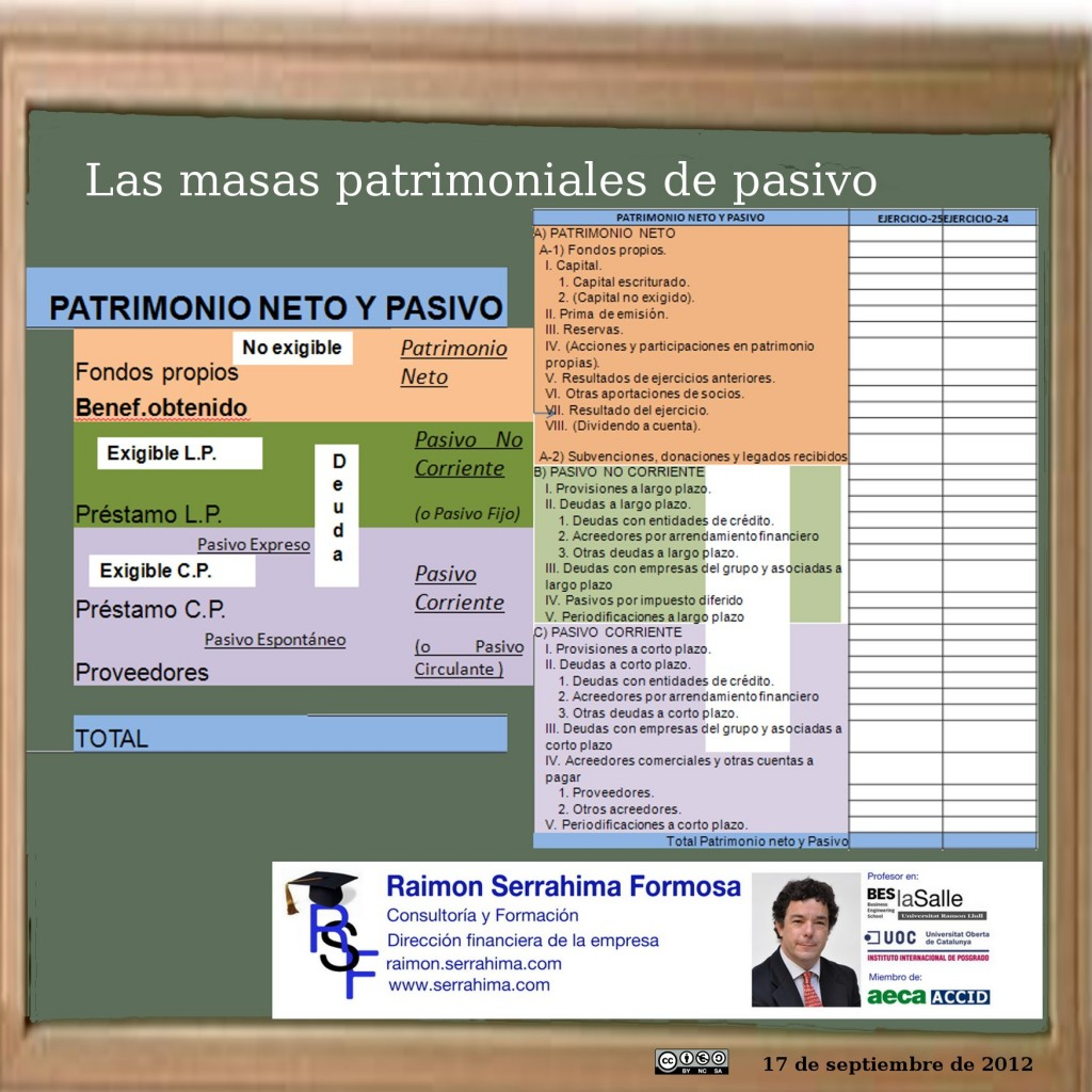 Las masas patrimoniales de pasivo (infografía)