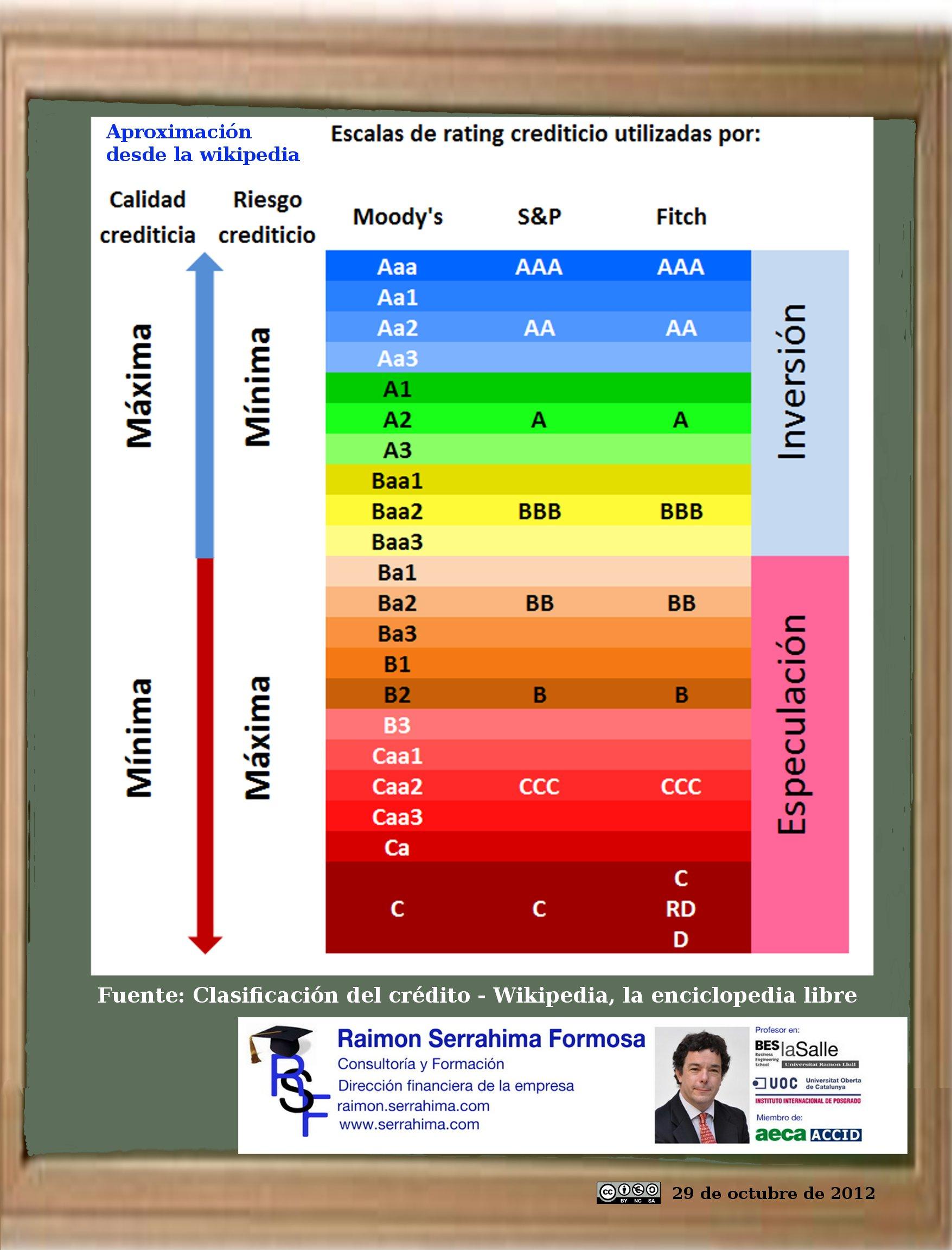 El rating de la deuda (infografía).