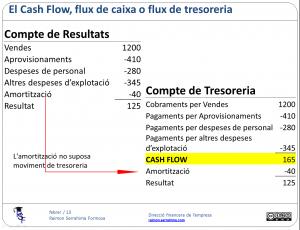 Preparant l'estat del flux de caixa (1)
