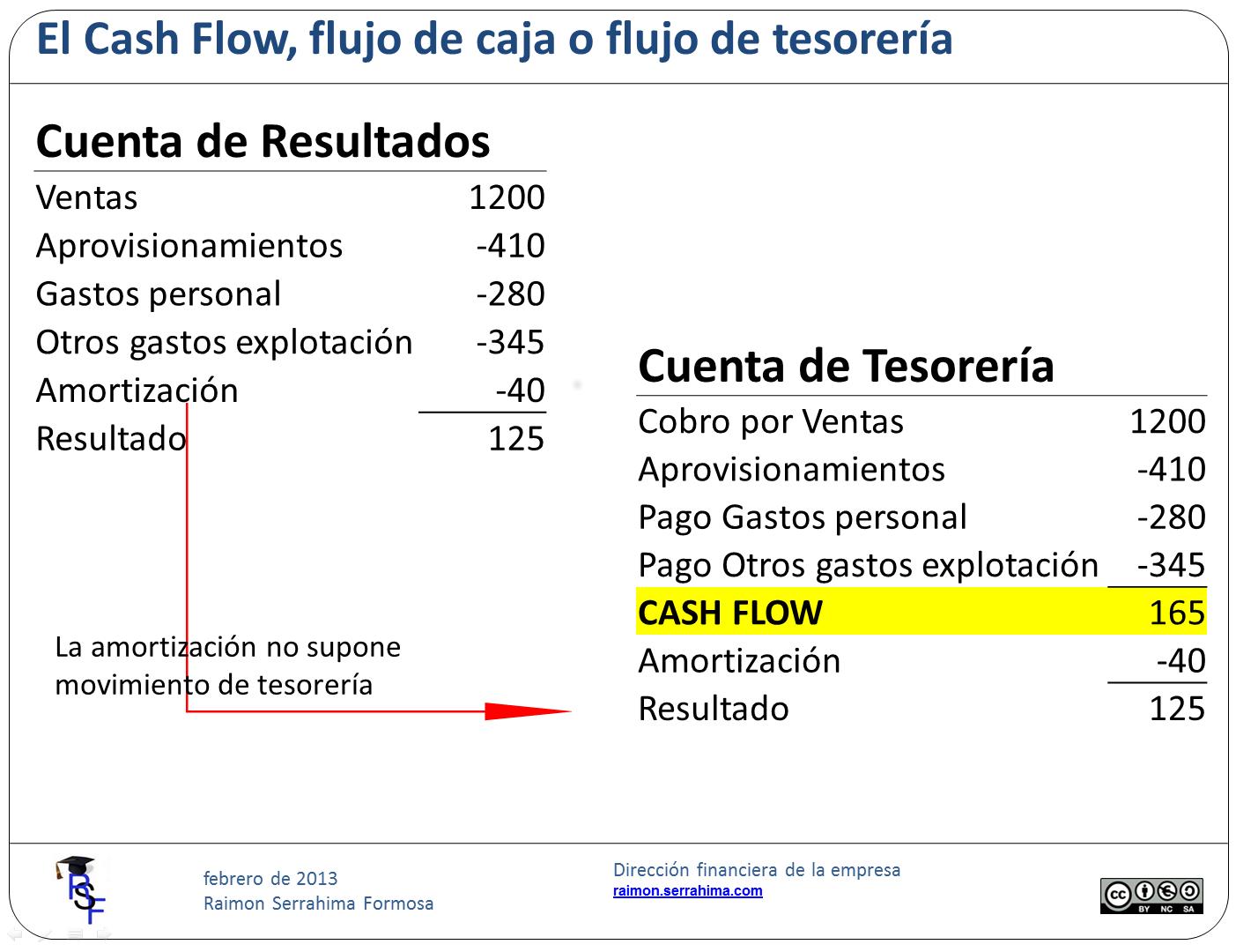 Preparando el estado del flujo de caja (1)