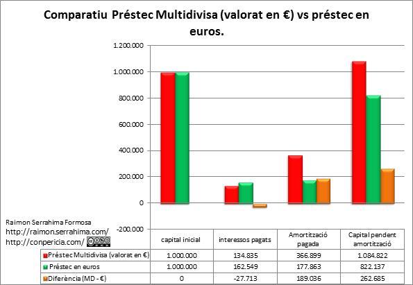 Comparatiu hipoteca multidivisa