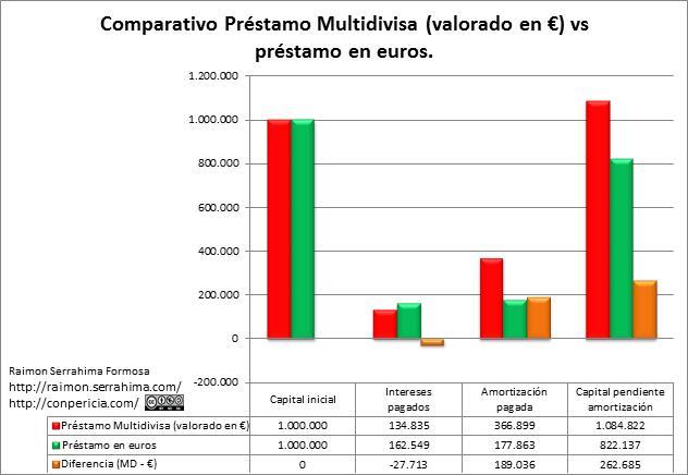 Comparativo hipoteca multidivisas