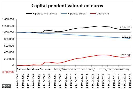 Multidivises capital pendent