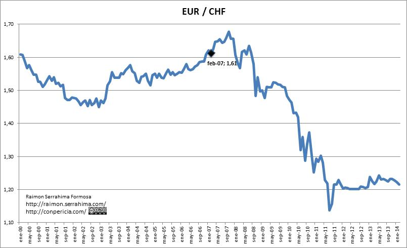 Cambio eur chf
