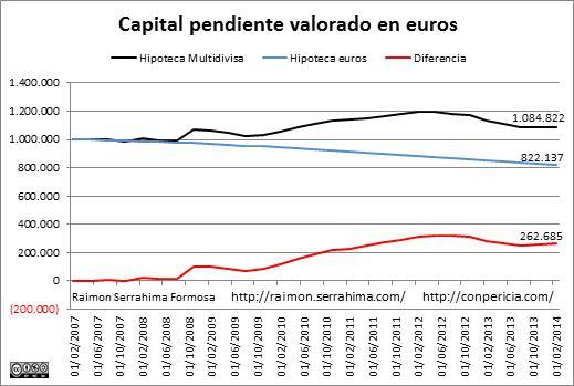 Multidivisas capital pendiente