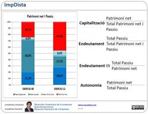 Capitalització i endeutament. Gràfic i ràtios