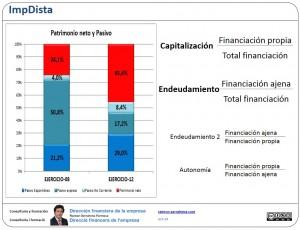 capitalización y endeudamiento
