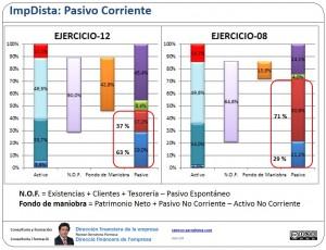 Pasivo Corriente: pasivo espontáneo, pasivo expreso