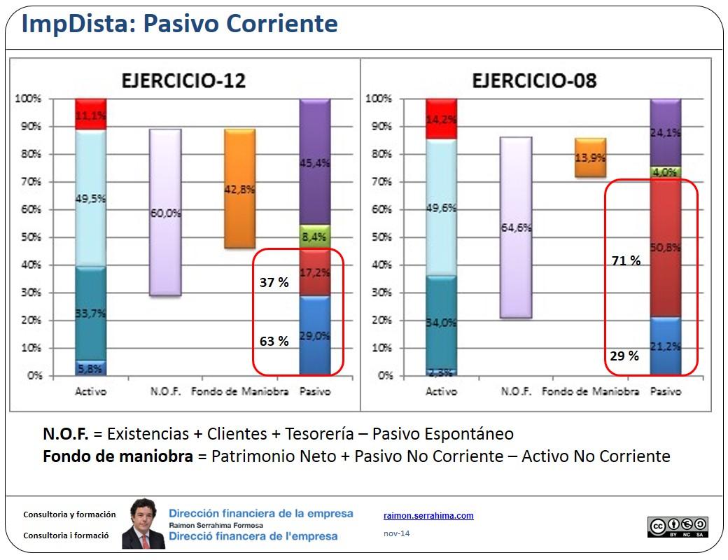 Pasivo espontáneo vs pasivo expreso. - Dirección financiera de la PyME