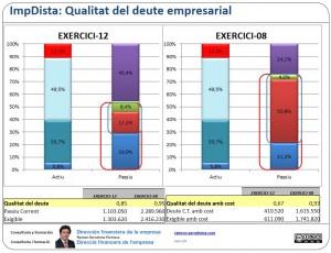 La qualitat del deute empresarial