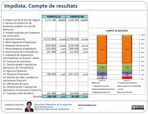 Compte de resultats