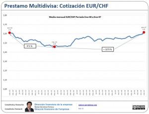 Multidivisa: Media mensual EUR/CHF Enero/00 Enero/07
