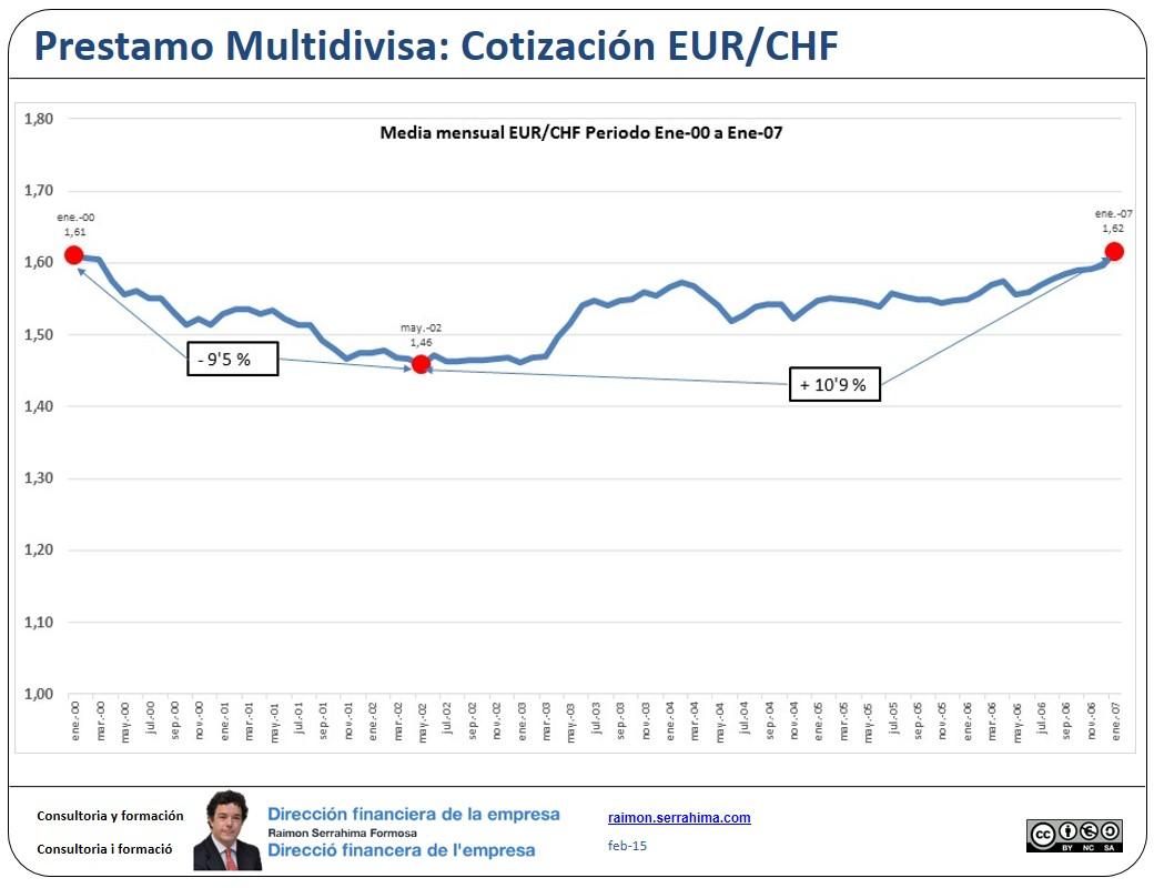 Multidivisa Media Mensual Eur Chf Enero 00 07