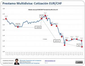 Multidivisa: Media mensual EUR/CHF Enero/00 Enero/15