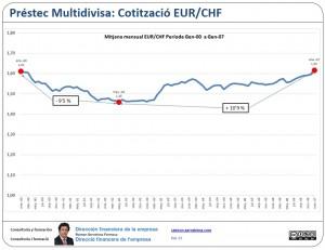 Multidivisa: mitjana mensual EUR/CHF Gener 00 Gener 07