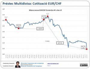 Multidivisa: mitjana mensual EUR/CHF Gener 00 Gener 15