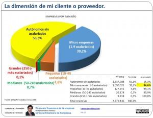 Dimensión empresarial: negociando con mis clientes y proveedores