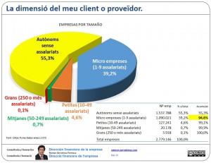 La dimensió empresarial: dels meus clients i proveïdors