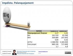 Palanquejament financer: límits a l'endeutament