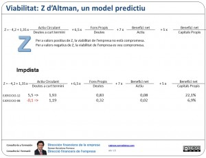 Z d'Altman, un model predictiu
