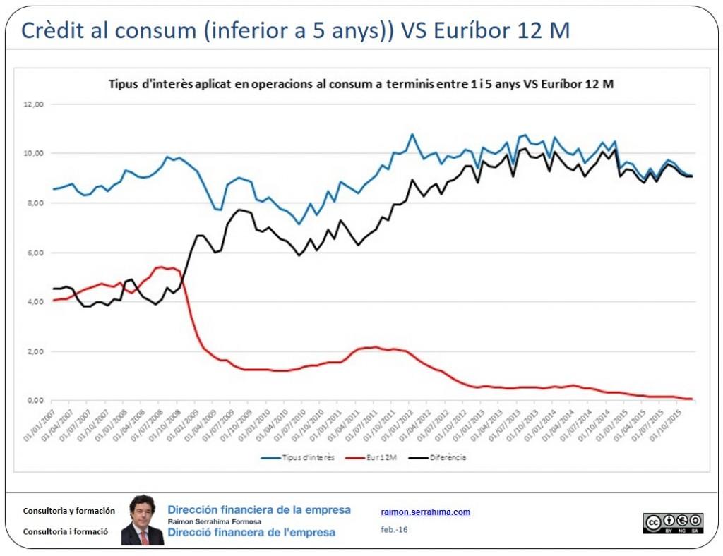 Euribor vs operacions a menys de 5 anys