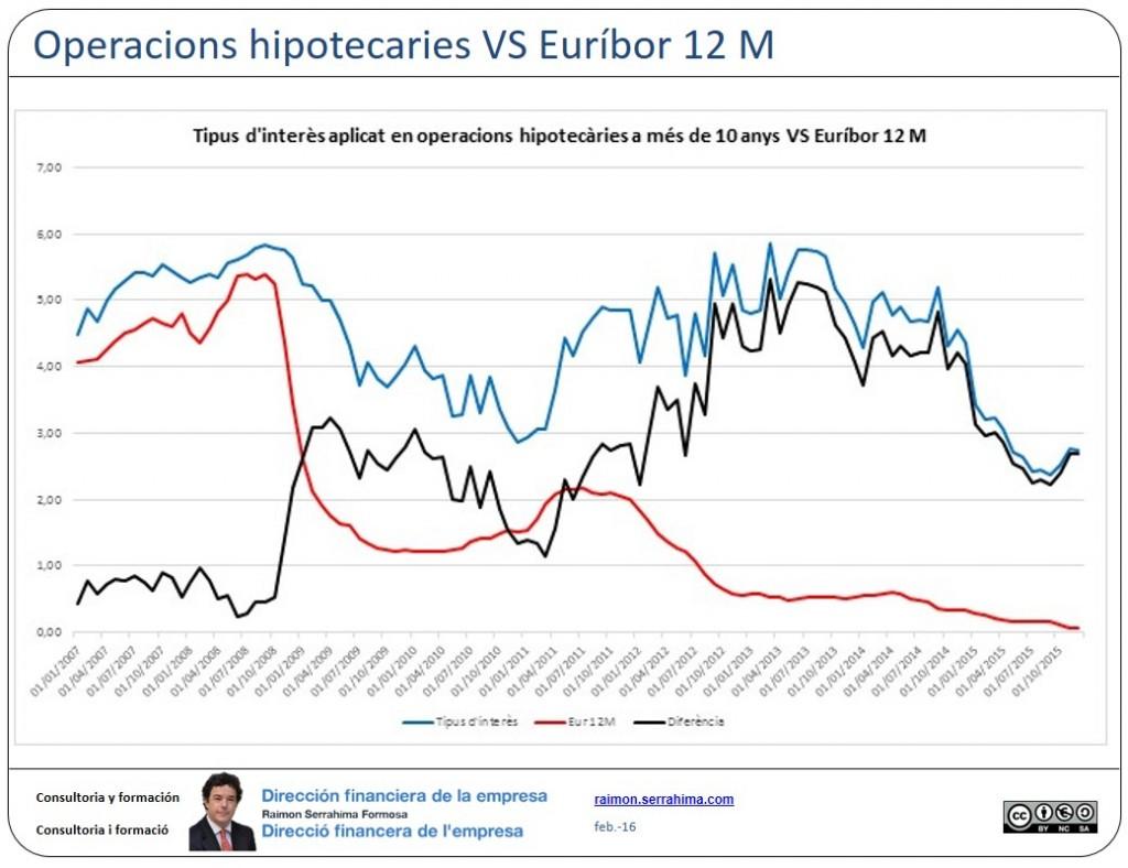 Euribor vs operacions a més de 10 anys