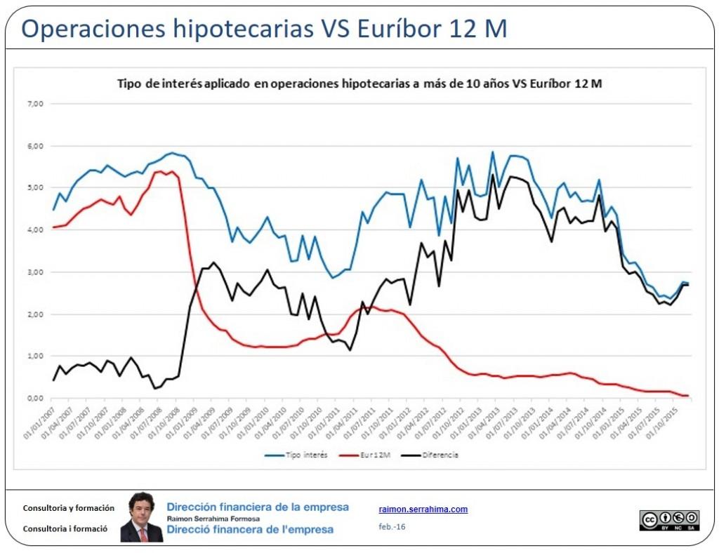 Euribor vs operaciones a mas de 10 años