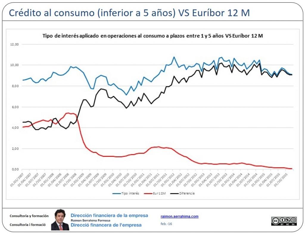 Euribor vs operaciones a menos de 5 años