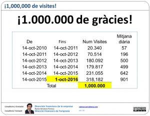 1.000.000 de visites! 1.000.000 de gràcies!