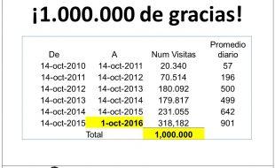 ¡1.000.000 de visitas! ¡1.000.000 de gracias!