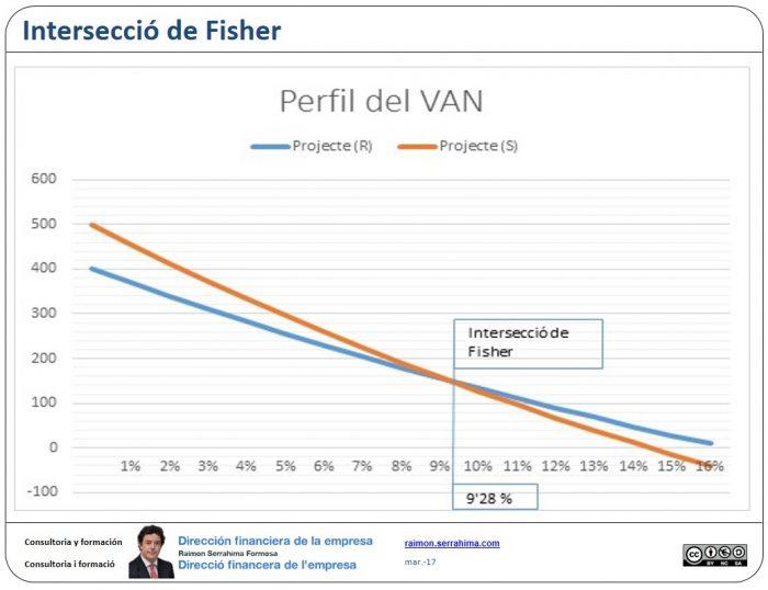 Interseccio de Fisher