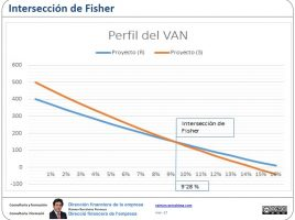 Interseccion de Fisher