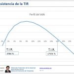 Inconsistencia TIR