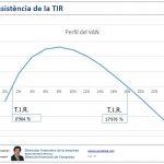 Inconsistència de la TIR