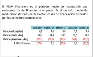 PMM Financiero